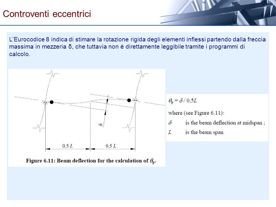 LEurocodice 8 indica di stimare la rotazione rigida degli elementi inflessi partendo dalla freccia massima in mezzeria δ, che tuttavia non è direttame