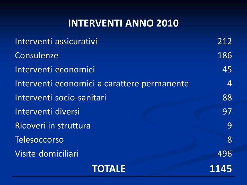 INTERVENTI ANNO 2010 Interventi assicurativi212 Consulenze186 Interventi economici45 Interventi economici a carattere permanente4 Interventi socio-san