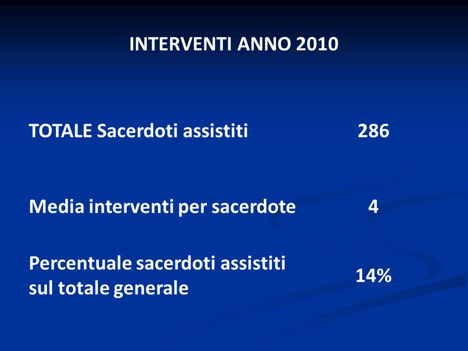 INTERVENTI ANNO 2010 TOTALE Sacerdoti assistiti286 Media interventi per sacerdote4 Percentuale sacerdoti assistiti sul totale generale 14%