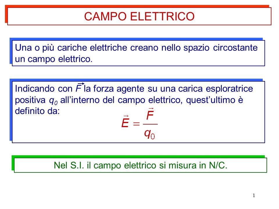 1 Una o più cariche elettriche creano nello spazio circostante un campo elettrico. Nel S.I. il campo elettrico si misura in N/C. CAMPO ELETTRICO Indic