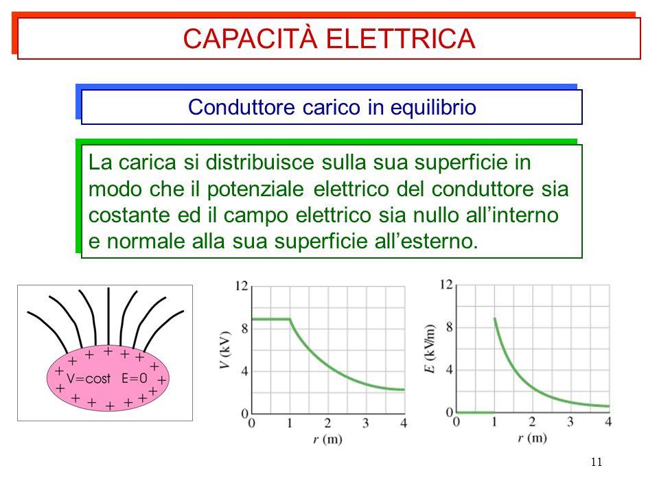 11 La carica si distribuisce sulla sua superficie in modo che il potenziale elettrico del conduttore sia costante ed il campo elettrico sia nullo alli