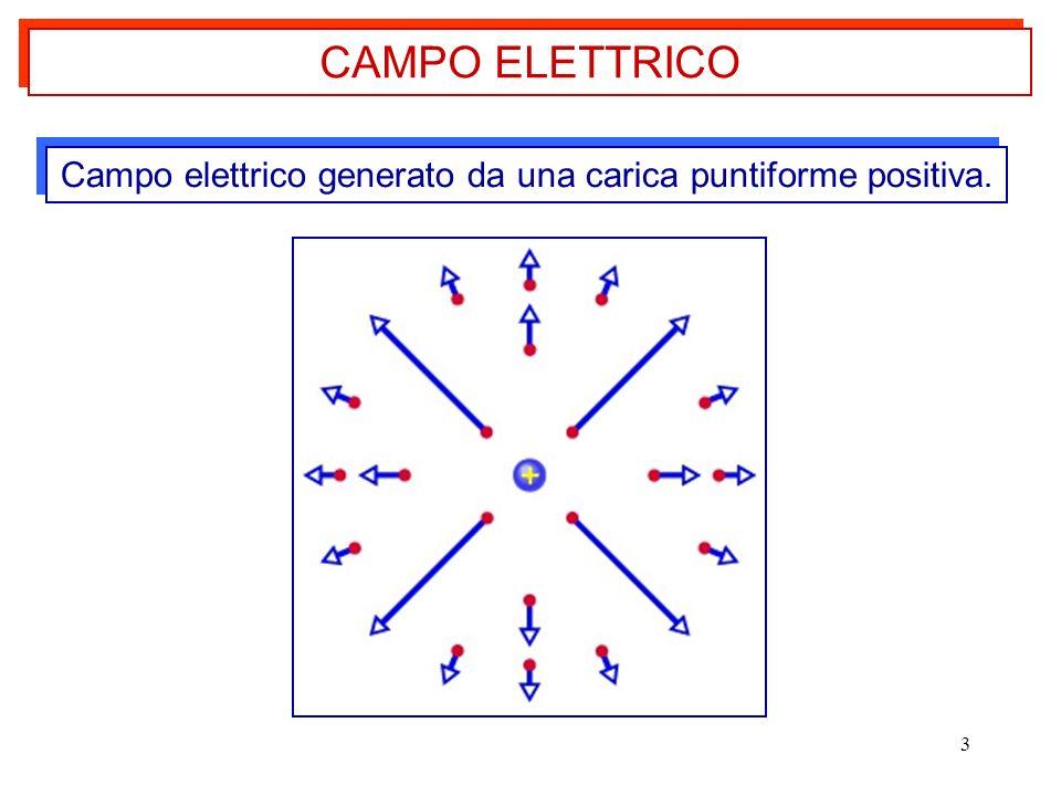 3 Campo elettrico generato da una carica puntiforme positiva. CAMPO ELETTRICO