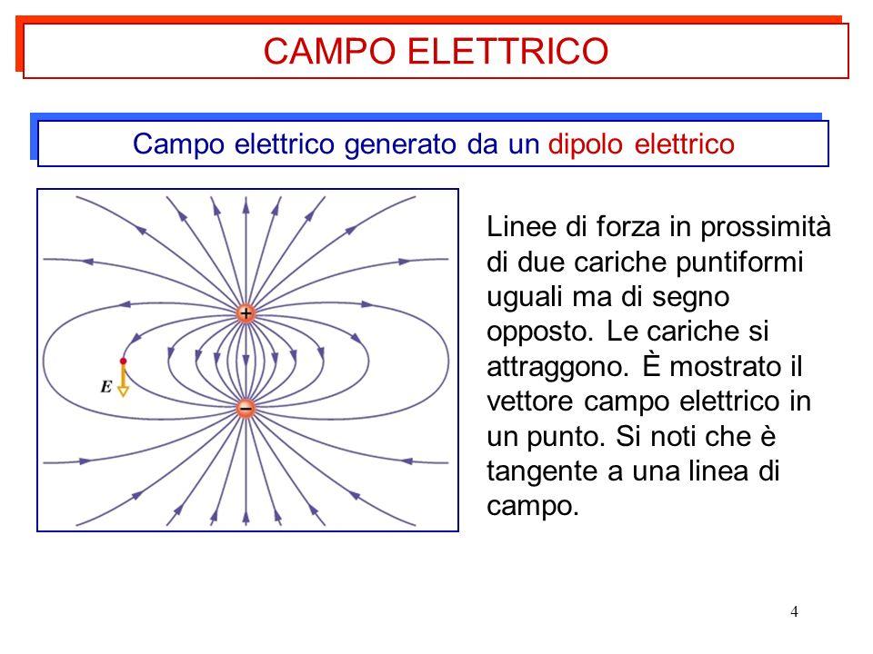 4 Campo elettrico generato da un dipolo elettrico Linee di forza in prossimità di due cariche puntiformi uguali ma di segno opposto. Le cariche si att
