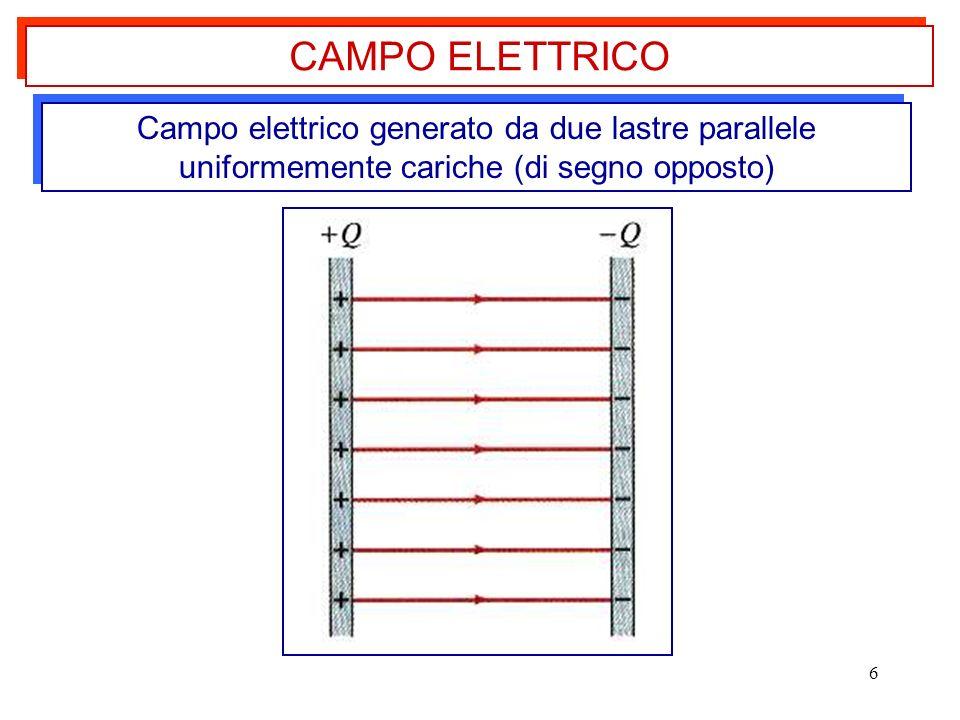 6 CAMPO ELETTRICO Campo elettrico generato da due lastre parallele uniformemente cariche (di segno opposto)