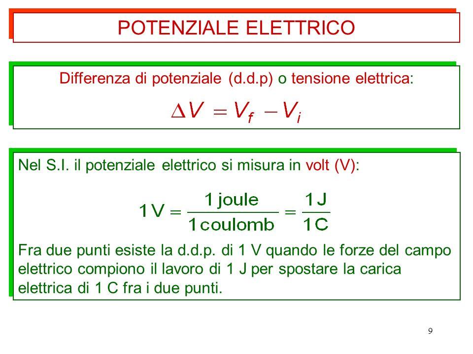 9 Nel S.I. il potenziale elettrico si misura in volt (V): Fra due punti esiste la d.d.p. di 1 V quando le forze del campo elettrico compiono il lavoro