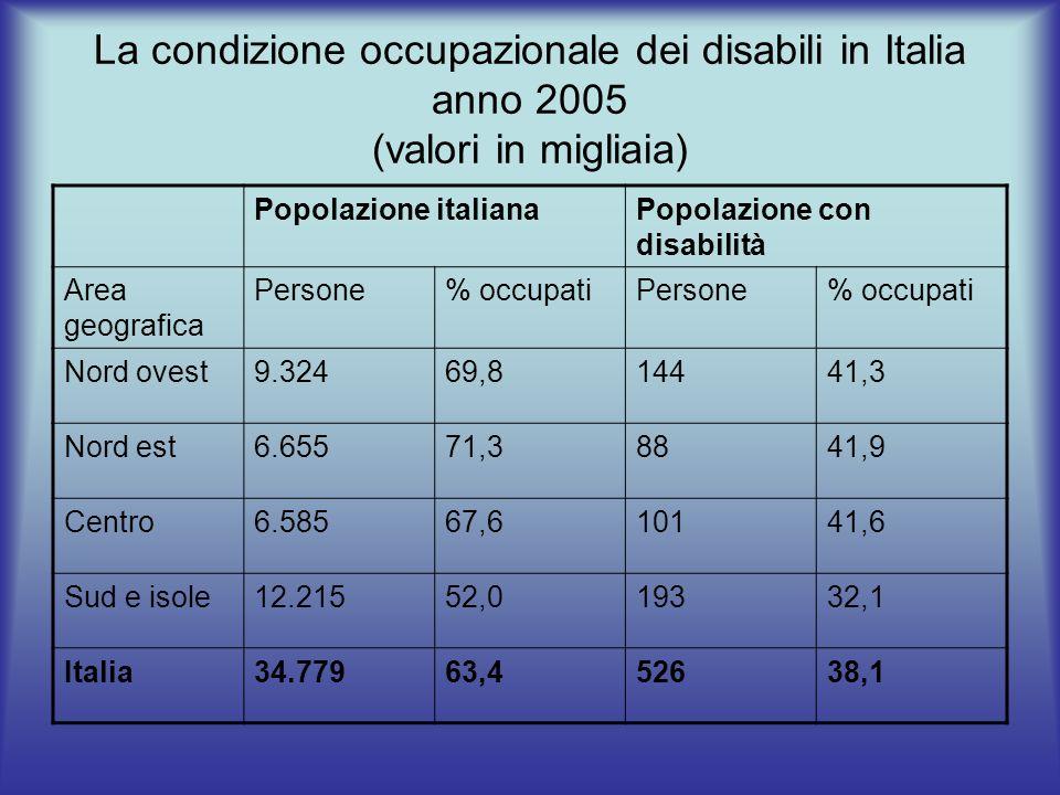 La condizione occupazionale dei disabili in Italia anno 2005 (valori in migliaia) Popolazione italianaPopolazione con disabilità Area geografica Perso