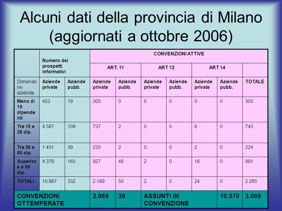 Alcuni dati della provincia di Milano (aggiornati a ottobre 2006) Numero dei prospetti informativi CONVENZIONI ATTIVE ART. 11ART 12ART 14 Dimensio ne