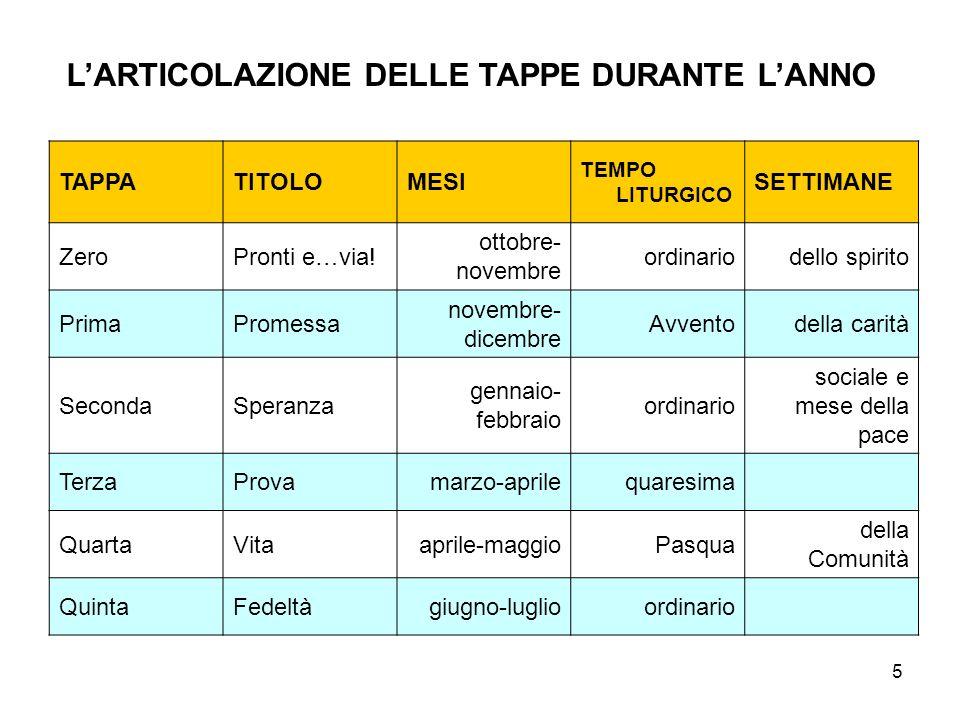 5 LARTICOLAZIONE DELLE TAPPE DURANTE LANNO TAPPATITOLOMESI TEMPO LITURGICO SETTIMANE ZeroPronti e…via.