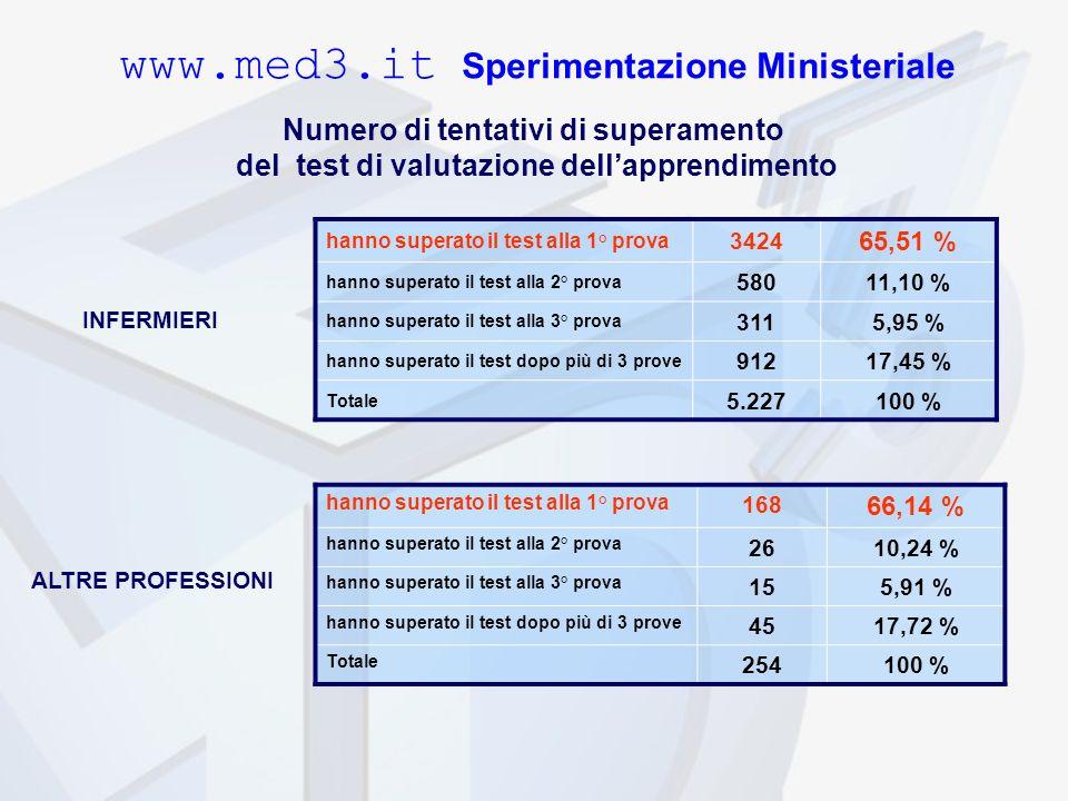 hanno superato il test alla 1° prova 3424 65,51 % hanno superato il test alla 2° prova 58011,10 % hanno superato il test alla 3° prova 3115,95 % hanno superato il test dopo più di 3 prove 91217,45 % Totale 5.227100 % hanno superato il test alla 1° prova 168 66,14 % hanno superato il test alla 2° prova 2610,24 % hanno superato il test alla 3° prova 155,91 % hanno superato il test dopo più di 3 prove 4517,72 % Totale 254100 % www.med3.it Sperimentazione Ministeriale Numero di tentativi di superamento del test di valutazione dellapprendimento INFERMIERI ALTRE PROFESSIONI