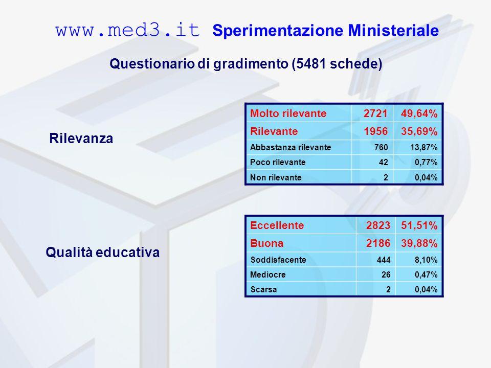 Rilevanza Molto rilevante272149,64% Rilevante195635,69% Abbastanza rilevante76013,87% Poco rilevante420,77% Non rilevante20,04% Qualità educativa Eccellente282351,51% Buona218639,88% Soddisfacente4448,10% Mediocre260,47% Scarsa20,04% www.med3.it Sperimentazione Ministeriale Questionario di gradimento (5481 schede)