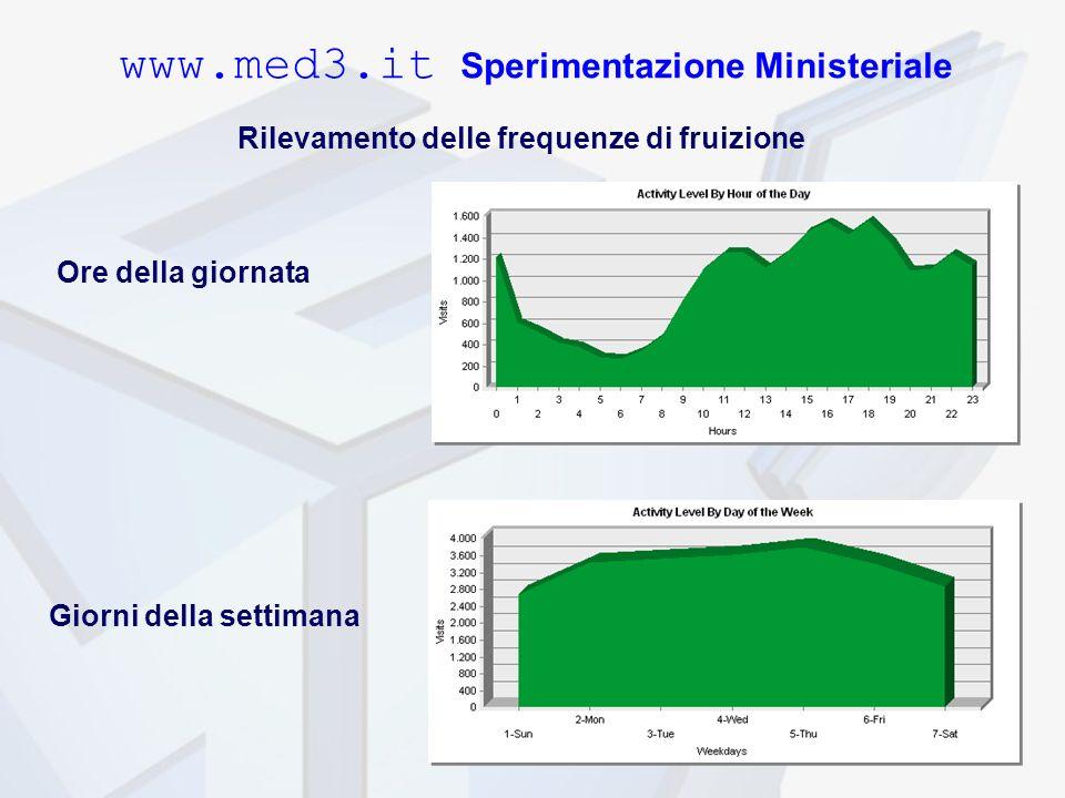 www.med3.it Sperimentazione Ministeriale Rilevamento delle frequenze di fruizione Ore della giornata Giorni della settimana