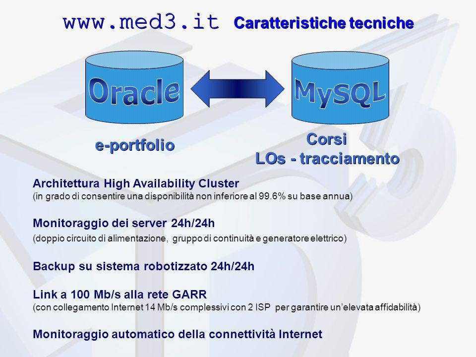 www.med3.it Caratteristiche tecniche e-portfolio Corsi LOs - tracciamento Corsi LOs - tracciamento Architettura High Availability Cluster (in grado di consentire una disponibilità non inferiore al 99.6% su base annua) Monitoraggio dei server 24h/24h (doppio circuito di alimentazione, gruppo di continuità e generatore elettrico) Backup su sistema robotizzato 24h/24h Link a 100 Mb/s alla rete GARR (con collegamento Internet 14 Mb/s complessivi con 2 ISP per garantire unelevata affidabilità) Monitoraggio automatico della connettività Internet