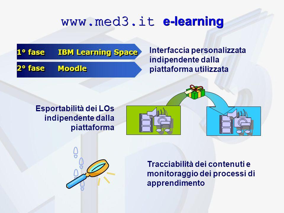 Moodle 1° fase IBM Learning Space 2° fase Interfaccia personalizzata indipendente dalla piattaforma utilizzata www.med3.it e-learning Esportabilità dei LOs indipendente dalla piattaforma Tracciabilità dei contenuti e monitoraggio dei processi di apprendimento