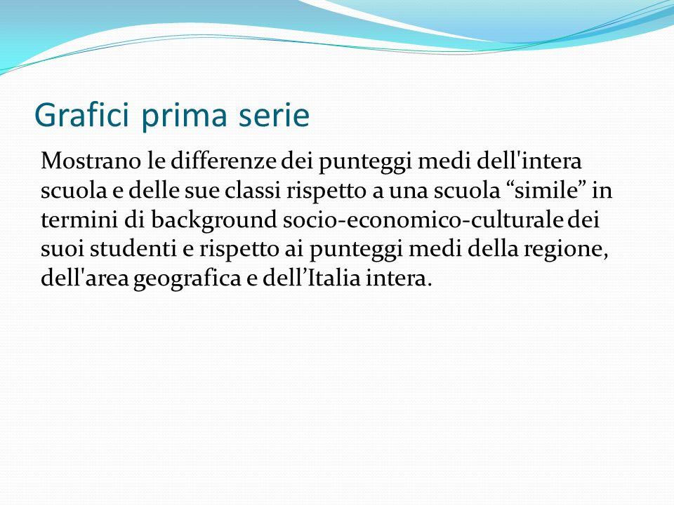 Per maggiori dettagli e delucidazioni sulla lettura dei grafici contattare il docente referente per la valutazione prof.