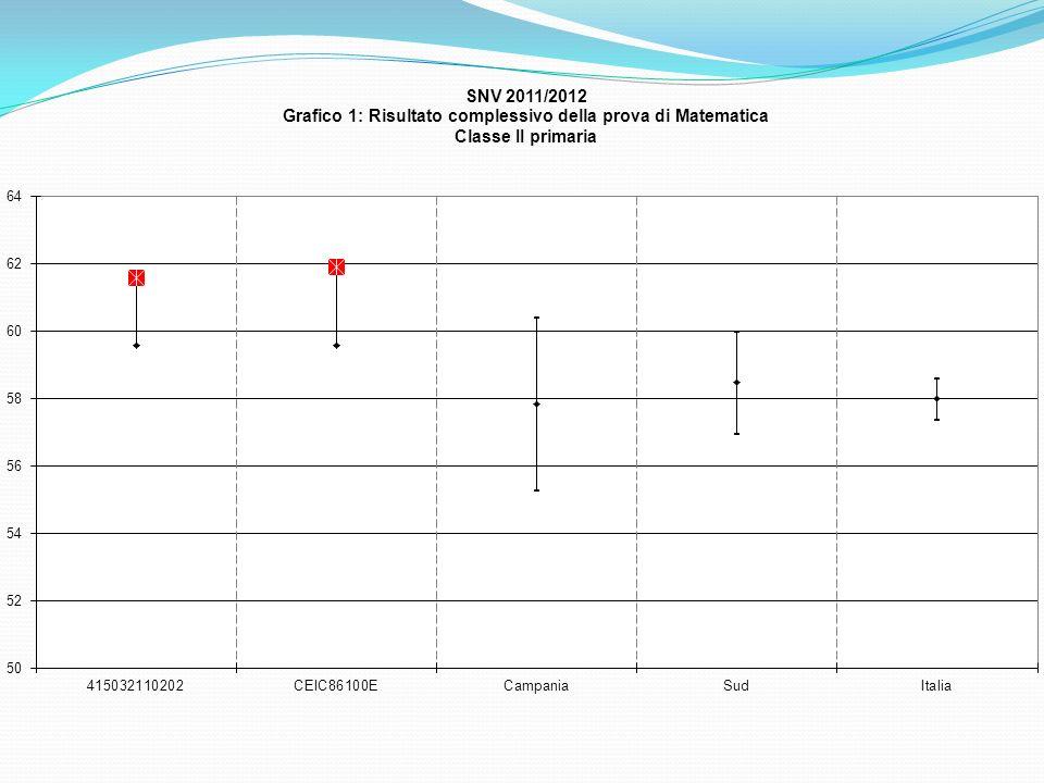 Grafici terza serie Mostrano il confronto tra i punteggi medi nella prova INVALSI e il voto assegnato dal docente nellultimo scrutinio intermedio (Italiano e matematica).