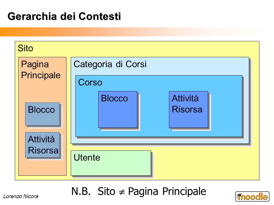 Lorenzo Nicora Ruoli predefiniti Amministratore (Administrator) Creatore di Corsi (Course Creator) Docente (Teacher) Docente non-editor (Non-editing Teacher) Studente (Student) Ospite (Guest) Utente autenticato (Authenticated user)