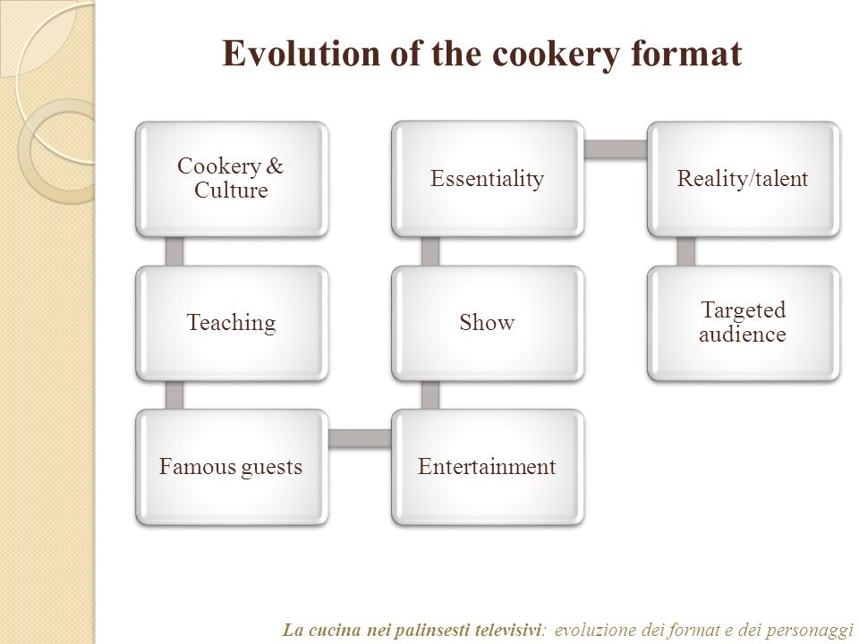 Cookery & Culture TeachingFamous guestsEntertainmentShowEssentialityReality/talent Targeted audience Evolution of the cookery format