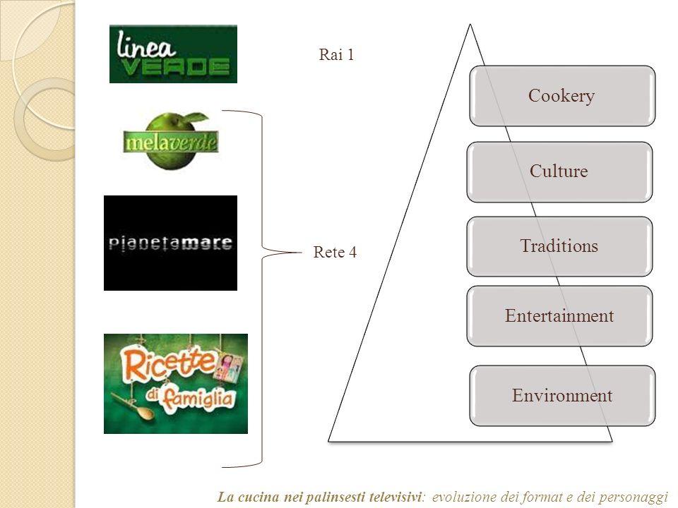 CookeryCultureTraditionsEntertainmentEnvironment La cucina nei palinsesti televisivi: evoluzione dei format e dei personaggi Rai 1 Rete 4