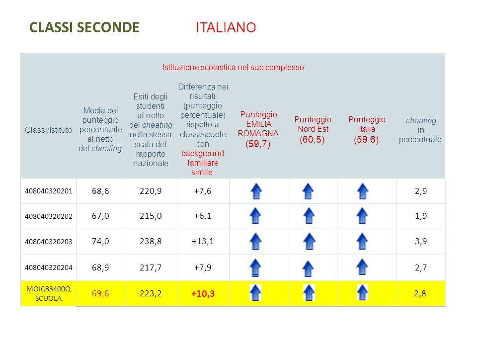 CLASSI SECONDE MATEMATICA Istituzione scolastica nel suo complesso Classi/Istituto Media del punteggio percentuale al netto del cheating Esiti degli studenti al netto del cheating nella stessa scala del rapporto nazionale Differenza nei risultati (punteggio percentuale) rispetto a classi/scuole con background familiare simile Punteggio EMILIA ROMAGNA (54,2) Punteggio Nord Est (55,2) Punteggio Italia (53,5) cheating in percentuale 408040320201 61,0214,6+4,52,2 408040320202 57,6210,6+1,11,2 408040320203 74,8239,2+18,57,7 408040320204 70,9228,6+14,66,3 MOIC83400Q SCUOLA 65,9223,0 +10,5 4,3