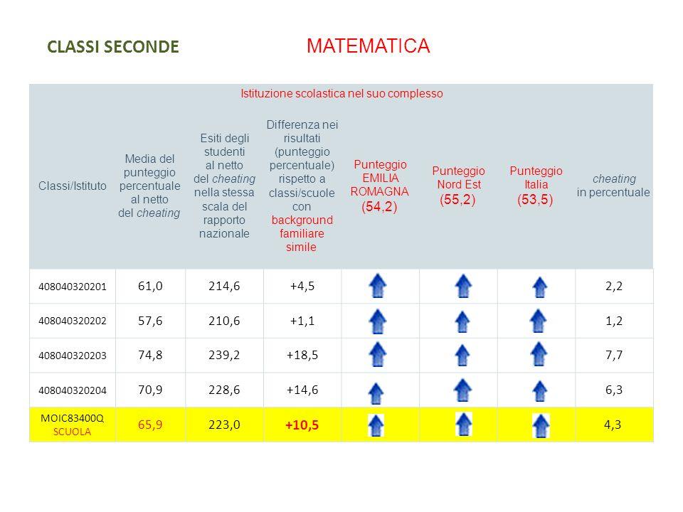 CLASSI SECONDE MATEMATICA Istituzione scolastica nel suo complesso Classi/Istituto Media del punteggio percentuale al netto del cheating Esiti degli s