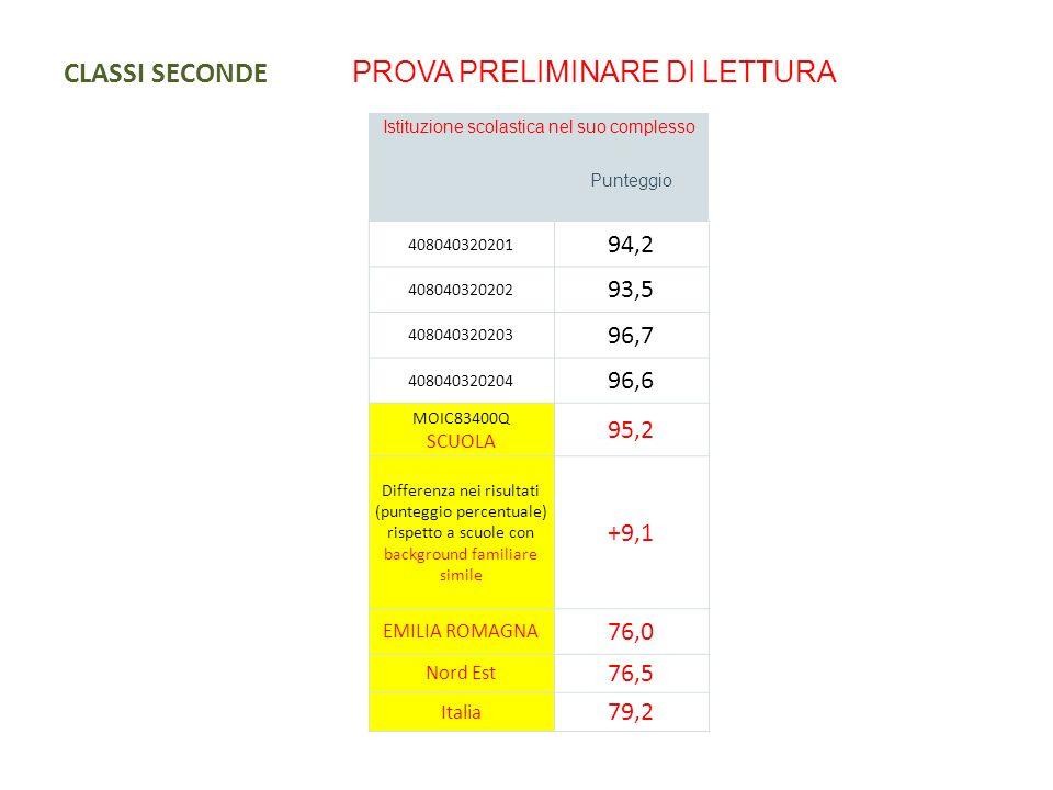 CLASSI SECONDE DISTRIBUZIONE DEGLI STUDENTI PER LIVELLI DI APPRENDIMENTO Istituzione scolastica nel suo complesso ITALIANO Percentuale studenti livello 1 Percentuale studenti livello 2 Percentuale studenti livello 3 Percentuale studenti livello 4 Percentuale studenti livello 5 MOIC83400Q SCUOLA 5%13% 26%41% EMILIA ROMAGNA20%21%15%21%20% Nord Est19%20%16%22%21% Italia20%21%15%22%19% Livello 1-2: punteggio minore o uguale al 95% della media nazionale Livello 3: punteggio maggiore del 95% e minore o uguale al 110% della media nazionale Livello 4-5: punteggio maggiore del 110% della media nazionale Istituzione scolastica nel suo complesso MATEMATICA Percentuale studenti livello 1 Percentuale studenti livello 2 Percentuale studenti livello 3 Percentuale studenti livello 4 Percentuale studenti livello 5 MOIC83400Q SCUOLA 15%8%3%17%53% EMILIA ROMAGNA24%19%10%15%30% Nord Est22%18%10%15%32% Italia26%19%10%14%29%