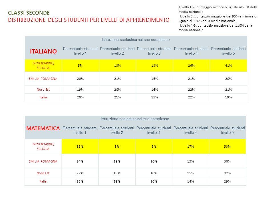 CLASSI SECONDE DISTRIBUZIONE DEGLI STUDENTI PER LIVELLI DI APPRENDIMENTO Istituzione scolastica nel suo complesso ITALIANO Percentuale studenti livell