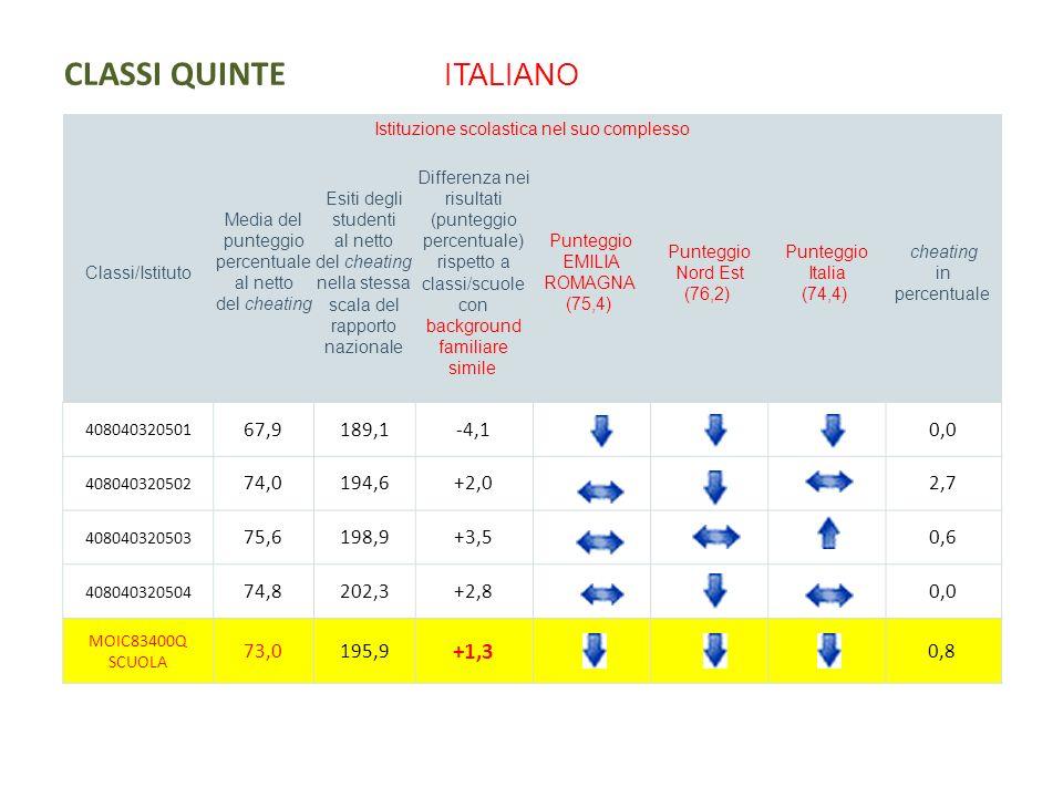 CLASSI QUINTE MATEMATICA Istituzione scolastica nel suo complesso Classi/Istituto Media del punteggio percentuale al netto del cheating Esiti degli studenti al netto del cheating nella stessa scala del rapporto nazionale Differenza nei risultati (punteggio percentuale) rispetto a classi/scuole con background familiare simile Punteggio EMILIA ROMAGNA (55,9) Punteggio Nord Est (56,8) Punteggio Italia (54,6) cheating in percentuale 408040320501 50,0189,8-4,10,0 408040320502 51,0191,8-3,10,0 408040320503 51,3192,6-2,80,5 408040320504 49,4188,4-4,70,0 MOIC83400Q SCUOLA 50,4190,7 -3,4 0,1