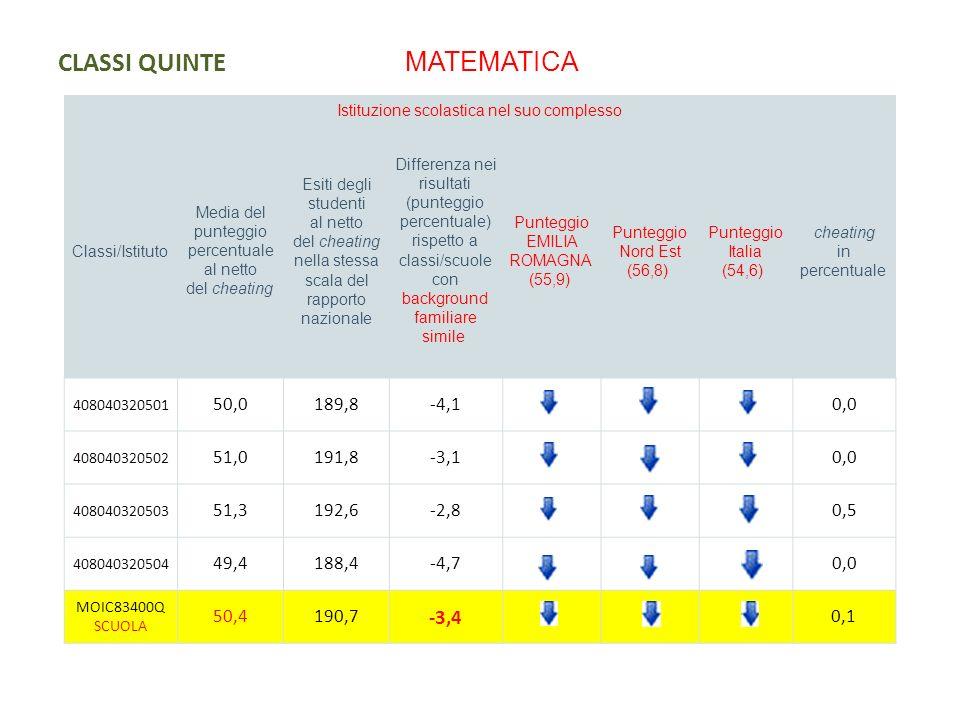 CLASSI QUINTE DISTRIBUZIONE DEGLI STUDENTI PER LIVELLI DI APPRENDIMENTO Istituzione scolastica nel suo complesso ITALIANO Percentuale studenti livello 1 Percentuale studenti livello 2 Percentuale studenti livello 3 Percentuale studenti livello 4 Percentuale studenti livello 5 MOIC83400Q SCUOLA 12%31%20%31%3% EMILIA ROMAGNA 12%17%27%33%9% Nord Est 11%19%28%33%7% Italia 13%19%28%30%7% Istituzione scolastica nel suo complesso MATEMATICA Percentuale studenti livello 1 Percentuale studenti livello 2 Percentuale studenti livello 3 Percentuale studenti livello 4 Percentuale studenti livello 5 MOIC83400Q SCUOLA 33%22%16%9%18% EMILIA ROMAGNA 26%17%13%14%28% Nord Est 24%17%14% 29% Italia 27%17%14% 25%