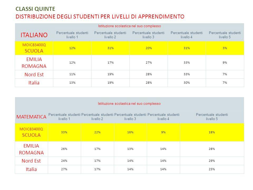 CLASSI QUINTE DISTRIBUZIONE DEGLI STUDENTI PER LIVELLI DI APPRENDIMENTO Istituzione scolastica nel suo complesso ITALIANO Percentuale studenti livello