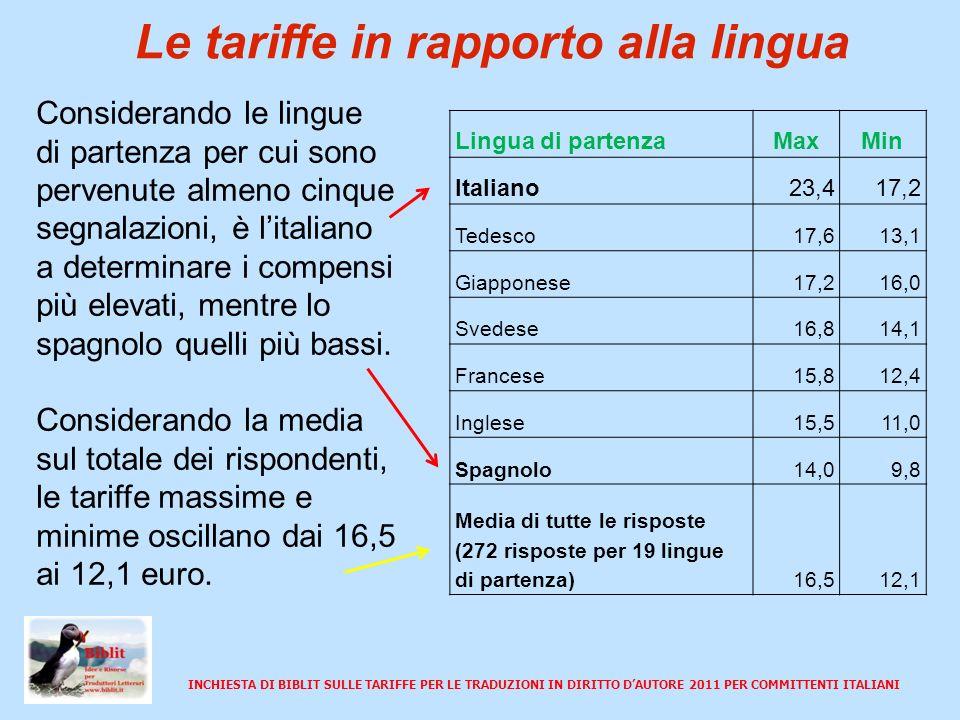 INCHIESTA DI BIBLIT SULLE TARIFFE PER LE TRADUZIONI IN DIRITTO DAUTORE 2011 PER COMMITTENTI ITALIANI Le tariffe in rapporto al committente Le istituzioni e i privati sono i committenti che determinano tariffe massime più elevate, mentre le agenzie di traduzione quelli che determinano i compensi più bassi.
