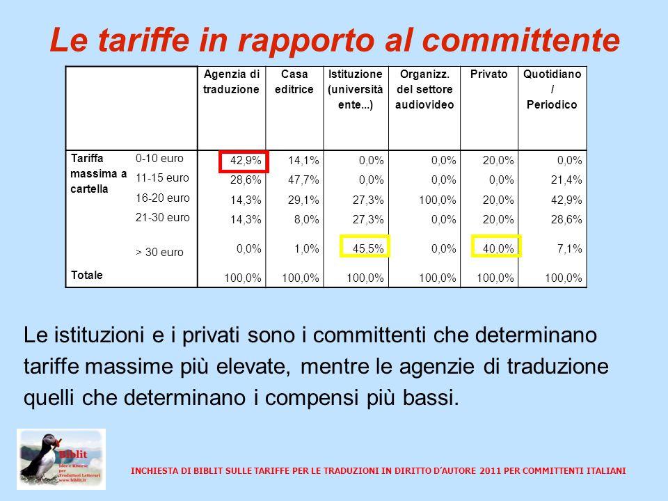 INCHIESTA DI BIBLIT SULLE TARIFFE PER LE TRADUZIONI IN DIRITTO DAUTORE 2011 PER COMMITTENTI ITALIANI Le tariffe in rapporto al genere Tariffa massima a cartella per genere Articoli per quotidiani e periodici Letteratura per bambini e ragazzi NarrativaSaggistica 0-10 euro0,0%33,3%14,0%9,5% 11-15 euro15,0%55,6%47,3%42,9% 16-20 euro35,0%0,0%33,3%30,2% 21-30 euro35,0%11,1%4,7%15,9% > 30 euro15,0%0,0%0,8%1,6% Totale100,0% I compensi più bassi si hanno per le traduzioni di letteratura per bambini e ragazzi, mentre gli articoli per quotidiani e periodici determinano compensi maggiori.