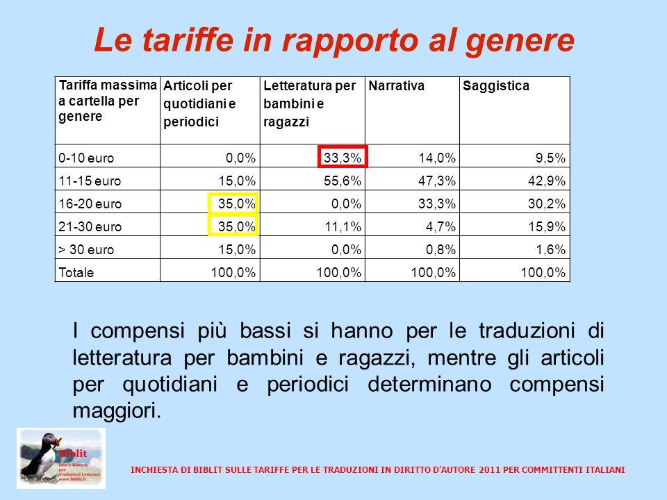 INCHIESTA DI BIBLIT SULLE TARIFFE PER LE TRADUZIONI IN DIRITTO DAUTORE 2011 PER COMMITTENTI ITALIANI Negoziazione Per la maggior parte del campione il potere di negoziazione è suddiviso tra scarso (34,2%) e modesto (38,8%).