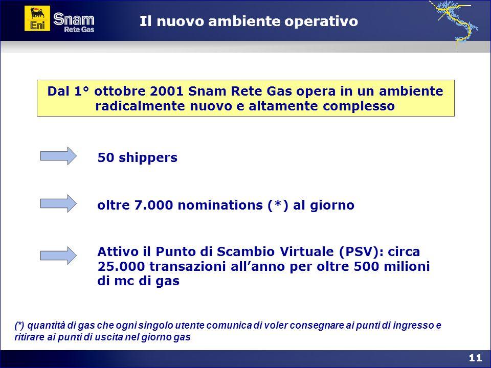 11 Il nuovo ambiente operativo Dal 1° ottobre 2001 Snam Rete Gas opera in un ambiente radicalmente nuovo e altamente complesso 50 shippersoltre 7.000