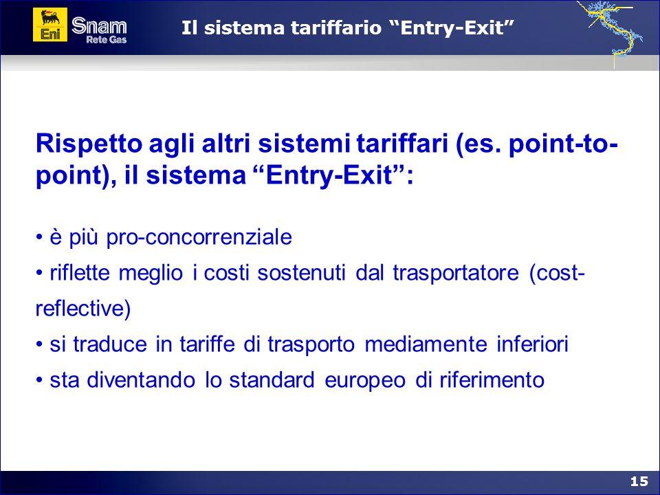 15 Il sistema tariffario Entry-Exit Rispetto agli altri sistemi tariffari (es. point-to- point), il sistema Entry-Exit: è più pro-concorrenziale rifle