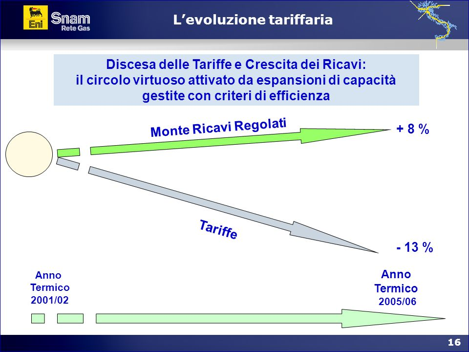 16 Levoluzione tariffaria + 8 % - 13 % Monte Ricavi Regolati Tariffe Anno Termico 2001/02 Anno Termico 2005/06 Discesa delle Tariffe e Crescita dei Ri