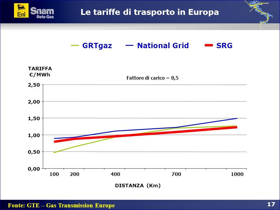17 GRTgazNational GridSRG Fattore di carico = 0,5 0,00 0,50 1,00 1,50 2,00 2,50 1002004007001000 TARIFFA /MWh Le tariffe di trasporto in Europa DISTAN