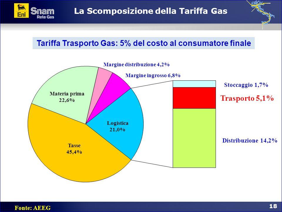 18 La Scomposizione della Tariffa Gas Fonte: AEEG Margine distribuzione 4,2% Margine ingrosso 6,8% Distribuzione 14,2% Trasporto 5,1% Stoccaggio 1,7%