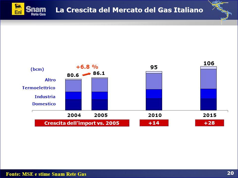 20 La Crescita del Mercato del Gas Italiano Termoelettrico Altro Industria Domestico 20102015 Crescita dellimport vs. 2005 +14 95 106 +28 80.6 2005 86