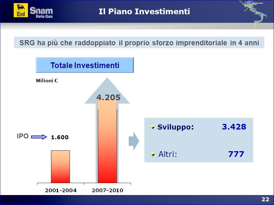 22 Milioni Il Piano Investimenti Totale Investimenti 1.600 4.205 Sviluppo : 3.428 Altri: 777 SRG ha più che raddoppiato il proprio sforzo imprenditori