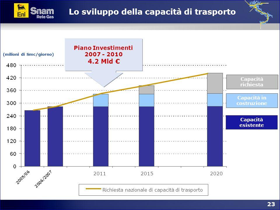 23 Lo sviluppo della capacità di trasporto Capacità esistente Capacità in costruzione Capacità richiesta (milioni di Smc/giorno) 202020112015 Piano In