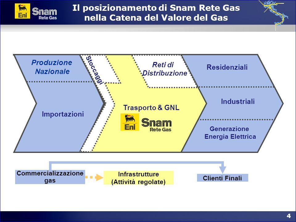 4 4 Il posizionamento di Snam Rete Gas nella Catena del Valore del Gas Commercializzazione gas Infrastrutture (Attività regolate) Clienti Finali Produ