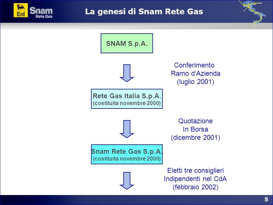 5 5 La genesi di Snam Rete Gas SNAM S.p.A. Rete Gas Italia S.p.A. (costituita novembre 2000) Conferimento Ramo dAzienda (luglio 2001) Snam Rete Gas S.