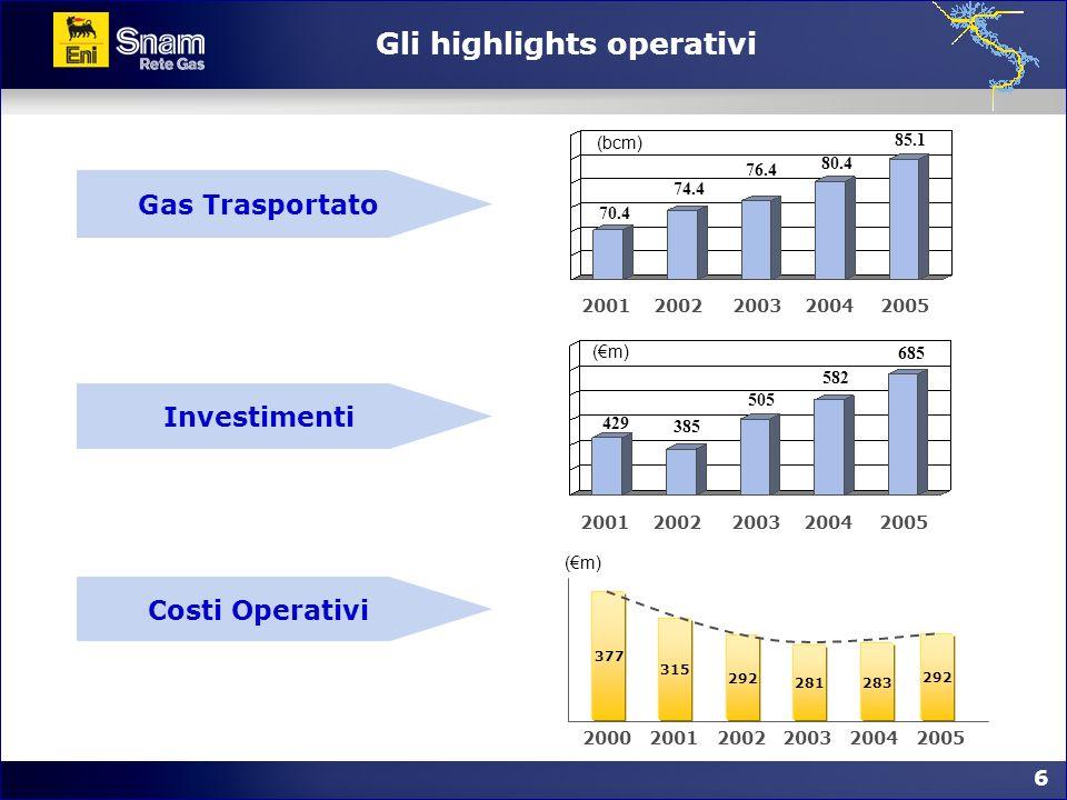 6 6 Gli highlights operativi Gas Trasportato Investimenti Costi Operativi 70.4 74.4 76.4 (bcm) 80.4 2001 20022003 2004 85.1 2005 429 385 505 (m) 582 2