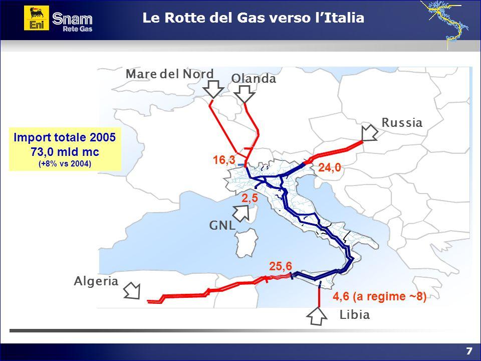 7 7 Le Rotte del Gas verso lItalia Russia Olanda GNL Algeria Mare del Nord Libia 25,6 4,6 (a regime ~8) 2,5 24,0 16,3 Import totale 2005 73,0 mld mc (
