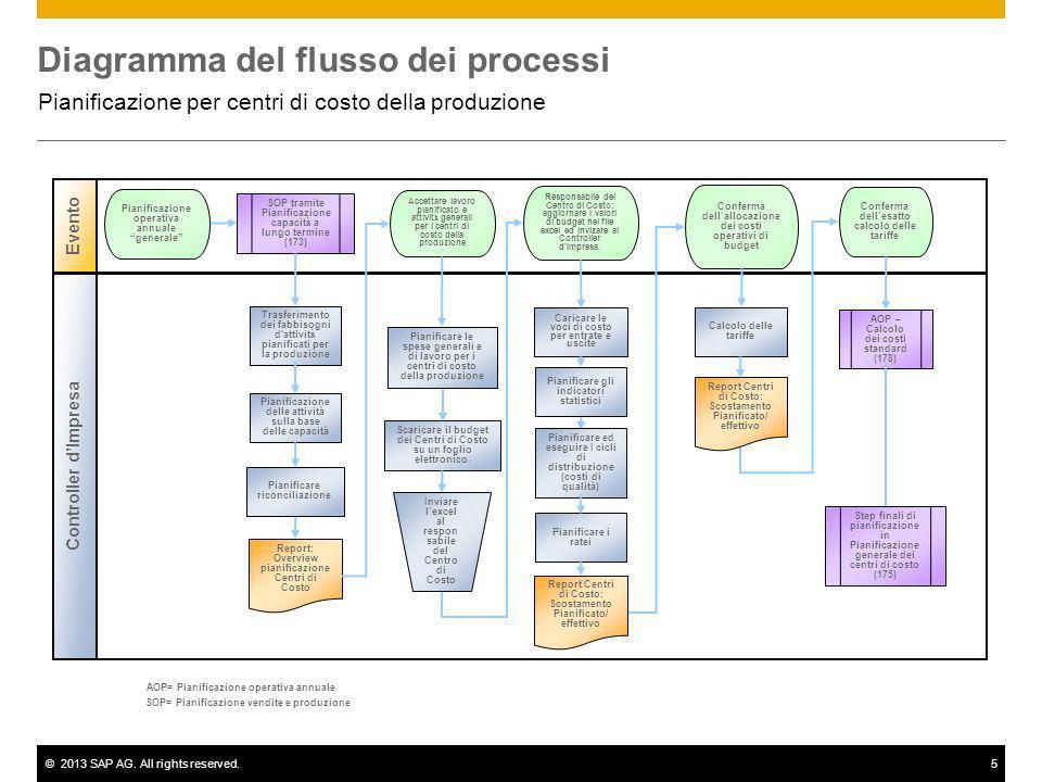 ©2013 SAP AG. All rights reserved.5 Diagramma del flusso dei processi Pianificazione per centri di costo della produzione Evento Controller dImpresa C