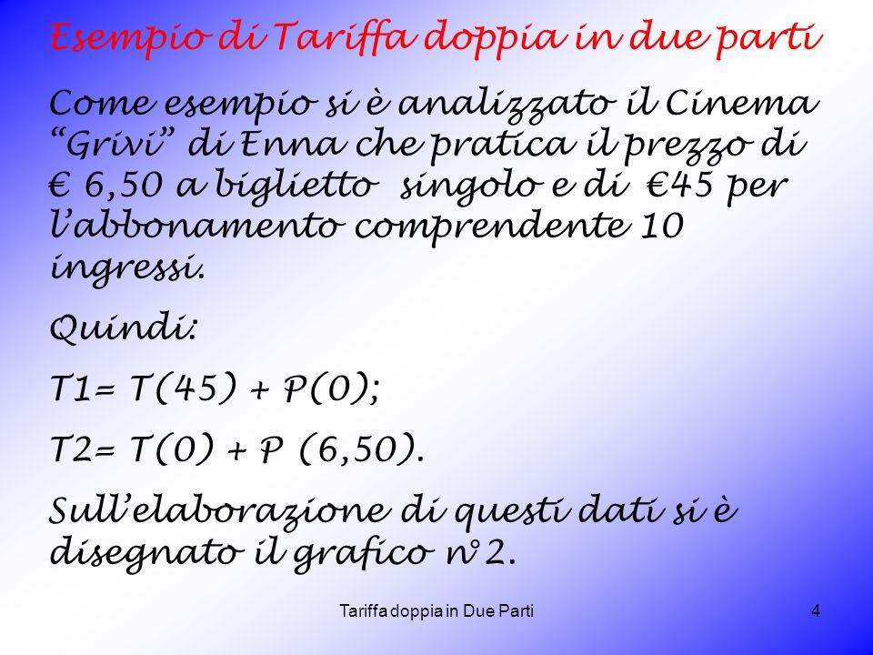 Tariffa doppia in Due Parti4 Esempio di Tariffa doppia in due parti Come esempio si è analizzato il Cinema Grivi di Enna che pratica il prezzo di 6,50