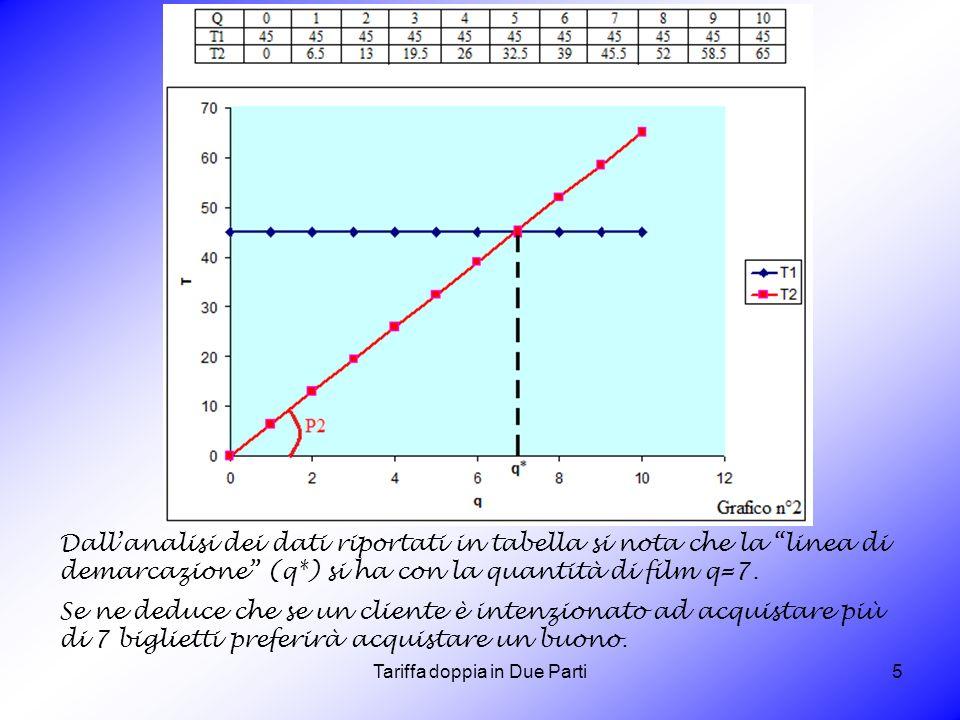 Tariffa doppia in Due Parti5 Dallanalisi dei dati riportati in tabella si nota che la linea di demarcazione (q*) si ha con la quantità di film q=7. Se