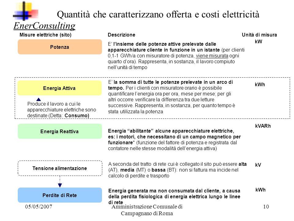 05/05/2007Amministrazione Comunale di Campagnano di Roma 9 Il prezzo dellenergia elettrica EnerConsulting