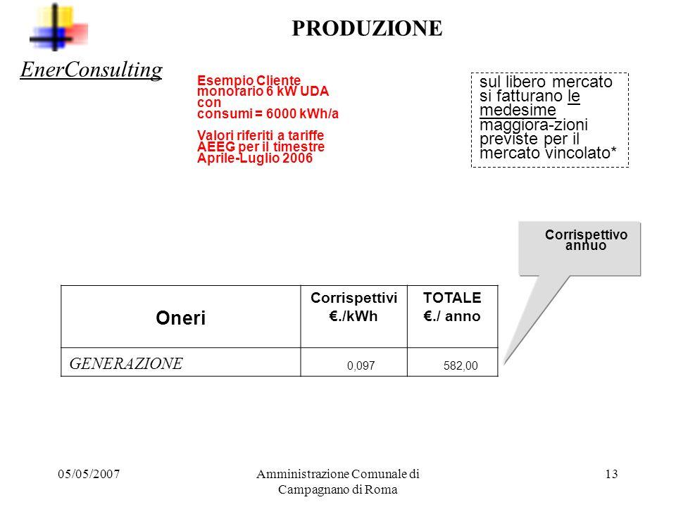 05/05/2007Amministrazione Comunale di Campagnano di Roma 12 COSTI Produzione 65,6 % Infrastrutture di trasporto 16,1 % Oneri di sistema 9,1 % Commerci