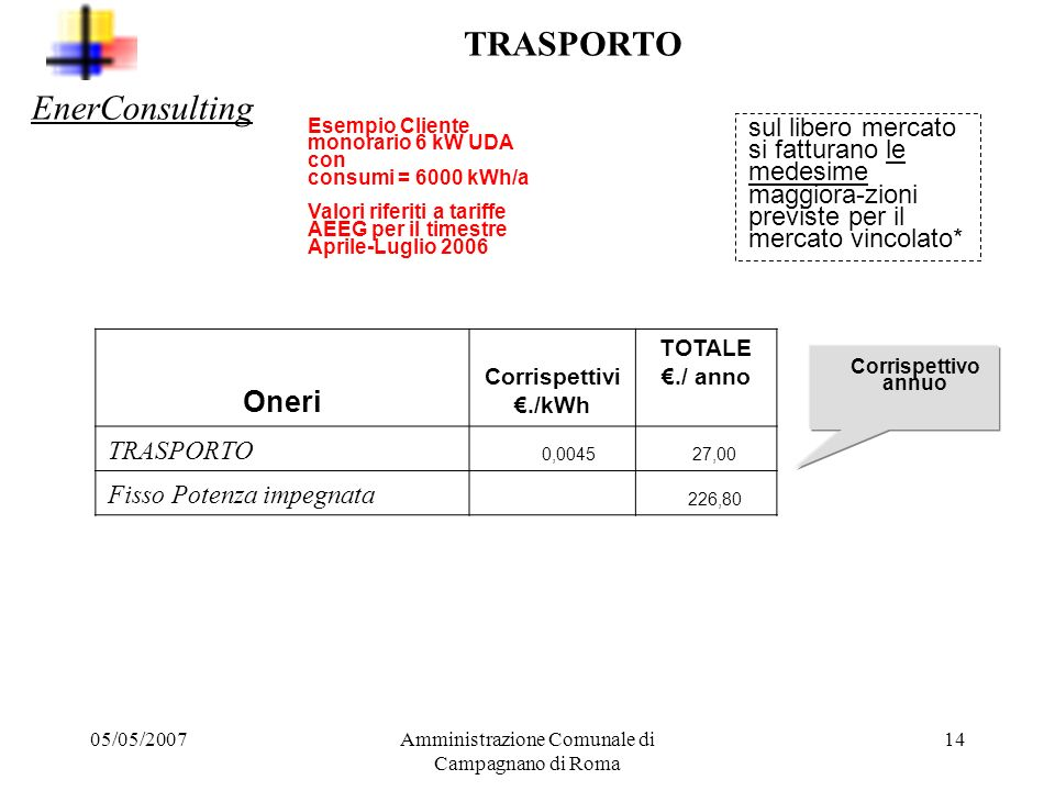 05/05/2007Amministrazione Comunale di Campagnano di Roma 13 PRODUZIONE Oneri Corrispettivi./kWh TOTALE./ anno GENERAZIONE 0,097 582,00 Corrispettivo a